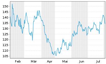 Chart Baidu.com Inc. ADR - 6 Monate