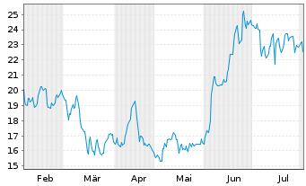 Chart Banco Macro S.A. Sp. ADRs - 6 Monate