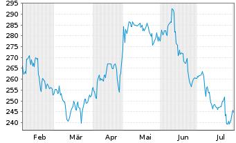 Chart Biogen Inc. - 6 Monate