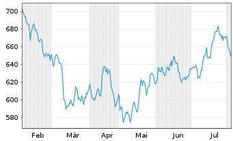 Chart Blackrock Inc. Class A - 6 Monate