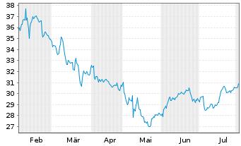 Chart Block H & R Inc. - 6 Monate
