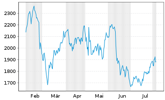 Chart Booking Holdings Inc. - 6 Months