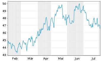 Chart Boston Scientific Corp. - 6 Monate