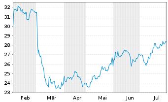 Chart BOX Inc. - 6 Monate