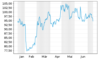 Chart C.H. Robinson Worldwide Inc. - 6 Monate