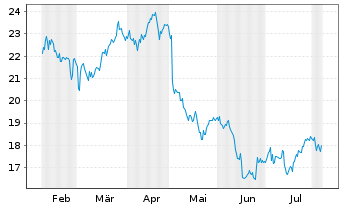 Chart CNO Financial Group Inc. - 6 Months