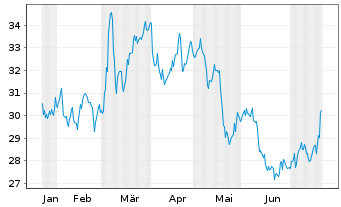 Chart CSX Corp. - 6 Monate