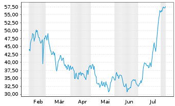 Chart Calix Networks Inc. - 6 Months