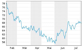 Chart Carter's Inc. - 6 Monate