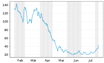 Chart Carvana Co. - 6 Months