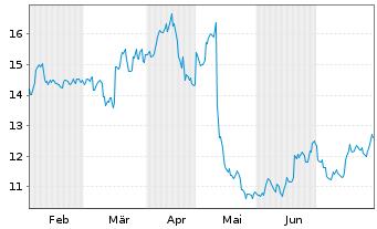 Chart Catalyst Pharma Partners Inc. - 6 Monate