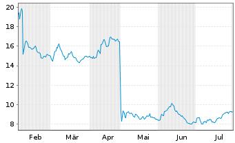 Chart Chegg Inc. - 6 Monate