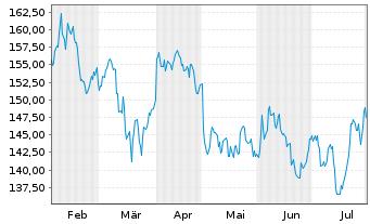 Chart Chevron Corp. - 6 Monate