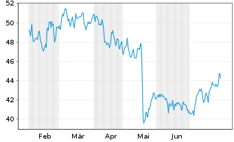 Chart Cisco Systems Inc. - 6 Monate