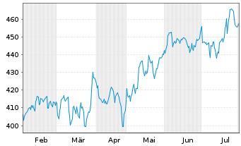 Chart Cintas Corp. - 6 Monate