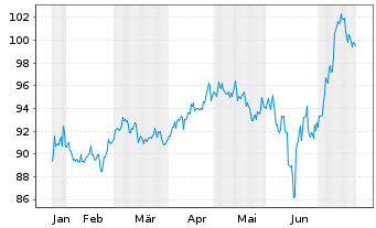 Chart Citrix Systems Inc. - 6 Months