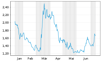 Chart Clearside Biomedical Inc. - 6 Months