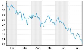 Chart Clearway Energy Inc. - 6 Monate