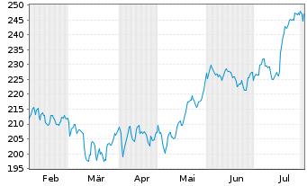 Chart Constellation Brands Inc. - 6 Monate