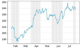 Chart Constellation Brands Inc. - 6 Months