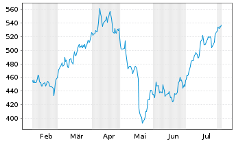 Chart Costco Wholesale Corp. - 6 Months