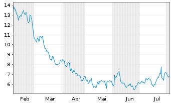 Chart Dish Network Corp. - 6 Monate
