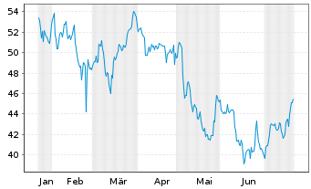 Chart Ebay Inc. - 6 Monate