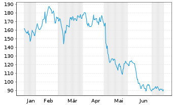 Chart Expedia Inc. - 6 Monate