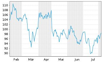 Chart Exxon Mobil Corp. - 6 Monate