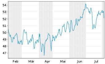 Chart Fastenal Co.   - 6 Monate