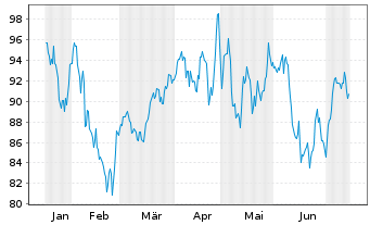 Chart Fiserv Inc. - 6 Monate