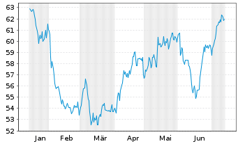 Chart Gilead Sciences Inc. - 6 Monate