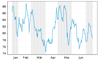 Chart Hasbro Inc. - 6 Monate