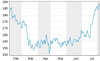 Chart Hunt (J.B.) Transport Svcs Inc - 6 Monate