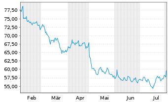 Chart Incyte Corp. - 6 Monate