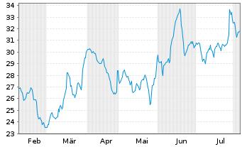 Chart Intel Corp. - 6 Monate