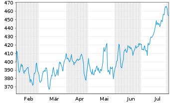 Chart Intuit Inc.    - 6 Monate