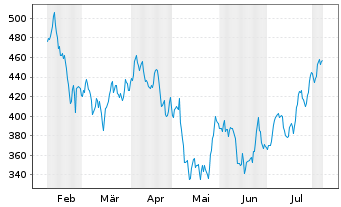 Chart Intuit Inc.    - 6 Months