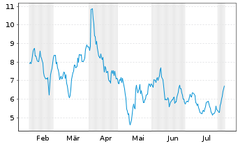 Chart Jumia Technologies AG ADRs - 6 Months