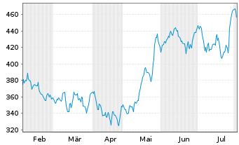 Chart Kla-Tencor Corp. - 6 Monate