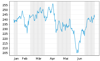 Chart Laboratory Corp. America Hldgs - 6 Months