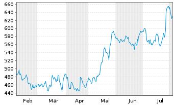 Chart LAM Research Corp. - 6 Monate