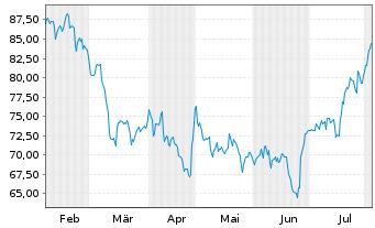 Chart Liberty Broadband Corp. Class A - 6 Monate