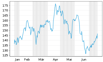 Chart Marriott International Inc. - 6 Monate