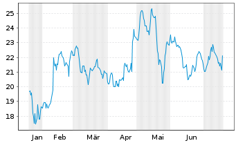 Chart Mattel Inc. - 6 Monate