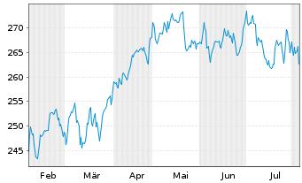 Chart McDonalds Corp. - 6 Monate