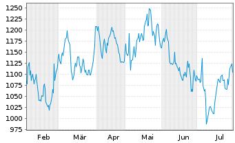 Chart Mercadolibre Inc. - 6 Monate