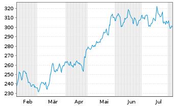 Chart Microsoft Corp. - 6 Monate