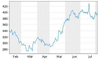Chart Netflix.com Inc. - 6 Monate