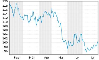 Chart NIKE Inc. - 6 Monate
